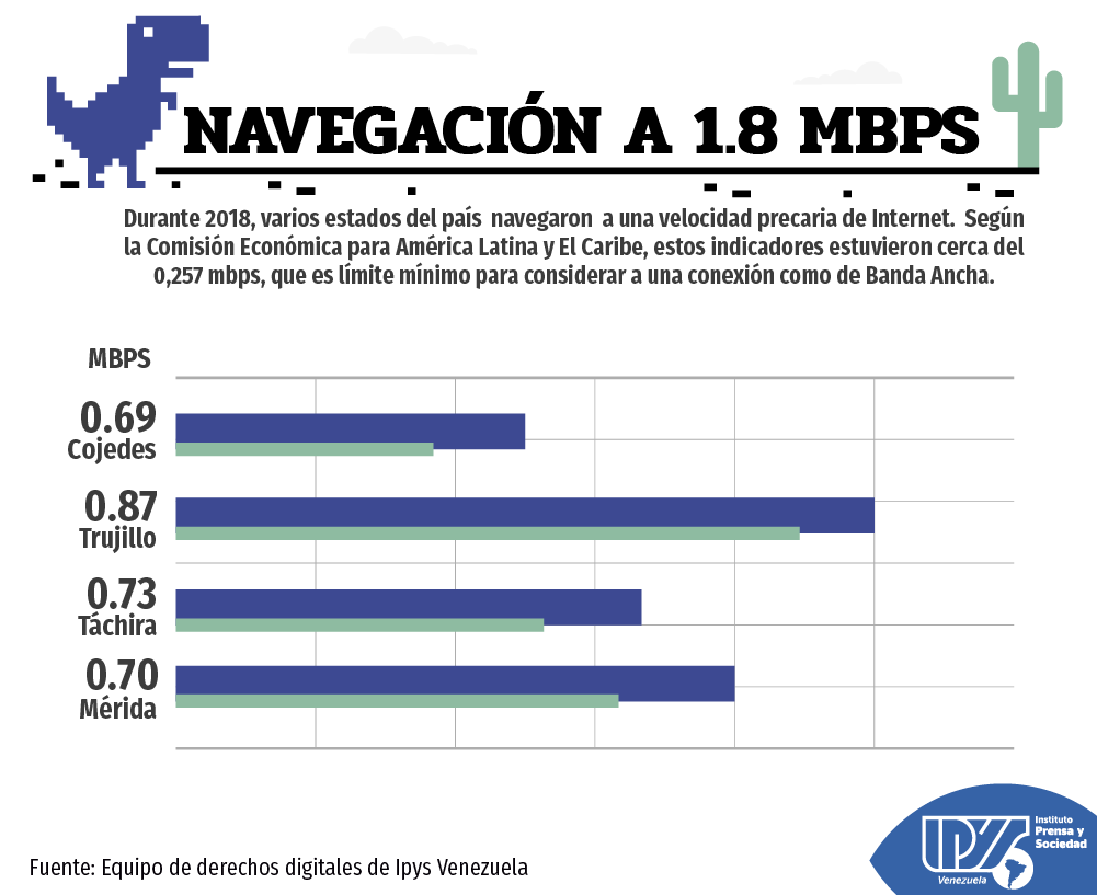 Informe digital 2018 estados m†s lentos (3)