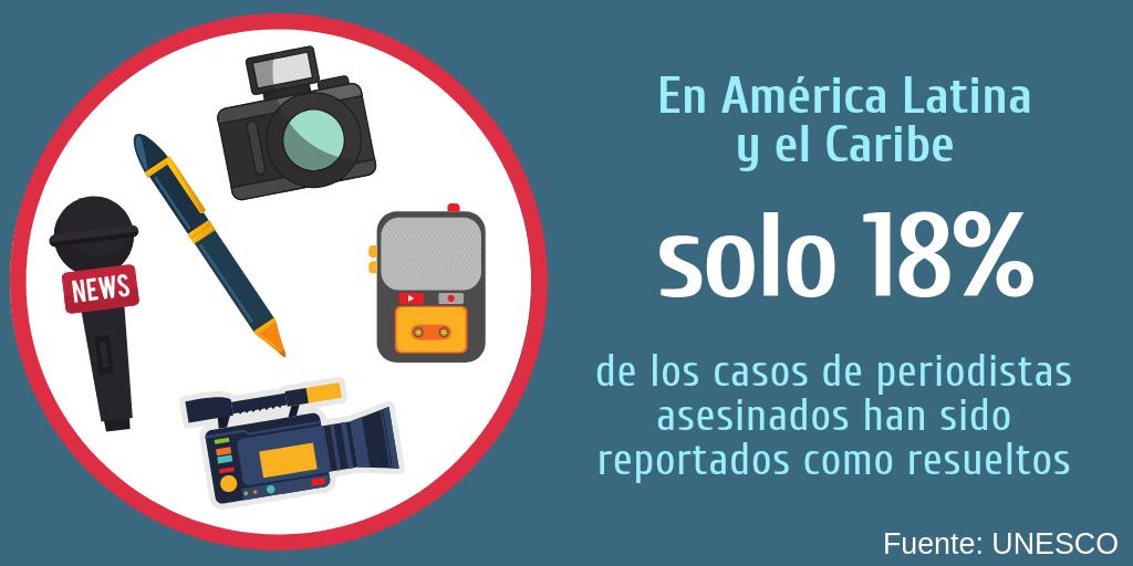 Solo 18% de los casos de periodistas asesinados en América Latina y el Caribe han sido reportados como resueltos: Unesco