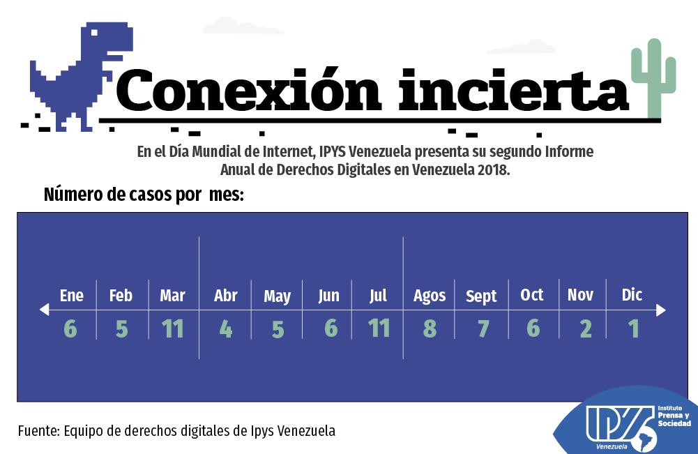 Informe digital 2018 casos por meses. (5) png