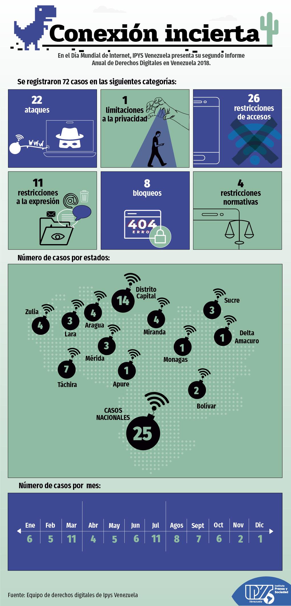Conexión incierta –Informe 2018 de  Derechos Digitales–