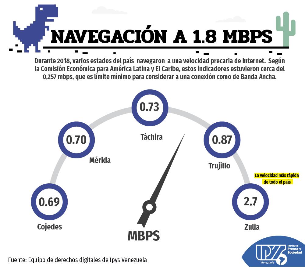 Informe digital 2018 velocidad. (2) png