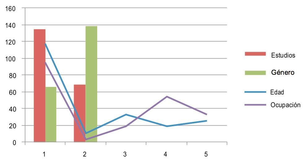 Graf 1 Dossier 1