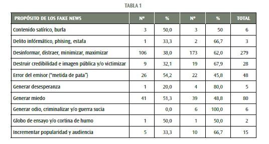 tabla 1 estudios