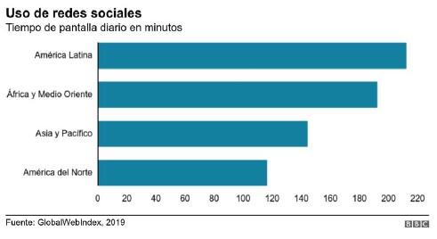 Uso de redes sociales tiempo en pantalla